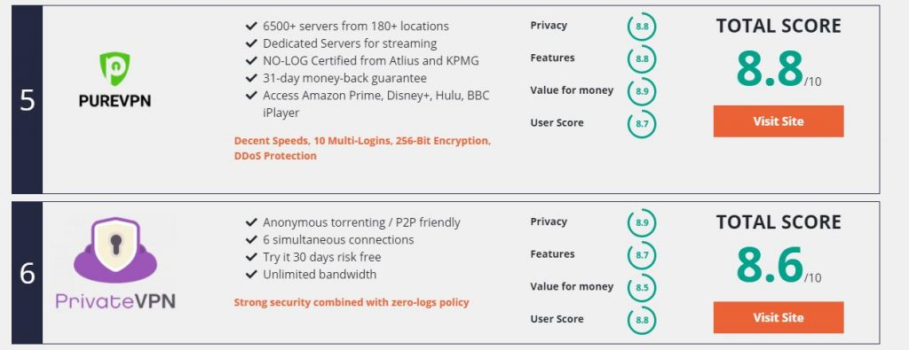 Top 5 VPNs That Can 100% Unblock US Streaming/Netflix